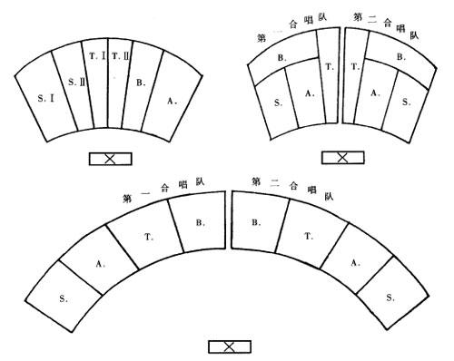 大合唱的组织与队形排列图片